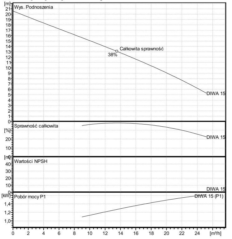 Lowara Diwa 15 Wykres Wydajności