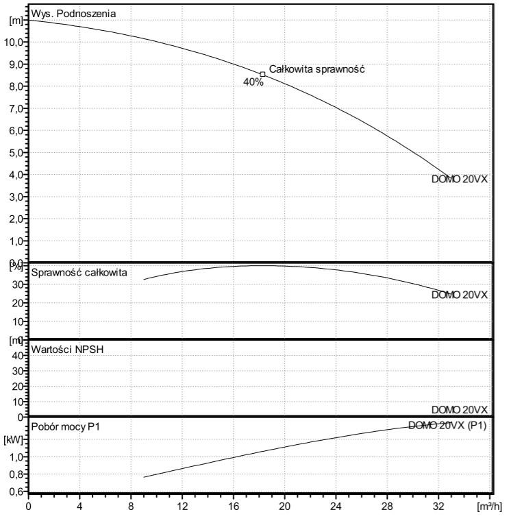 Lowara DOMO 20VX Wykres Wydajności