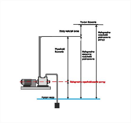 Schemat podnoszenia pompy